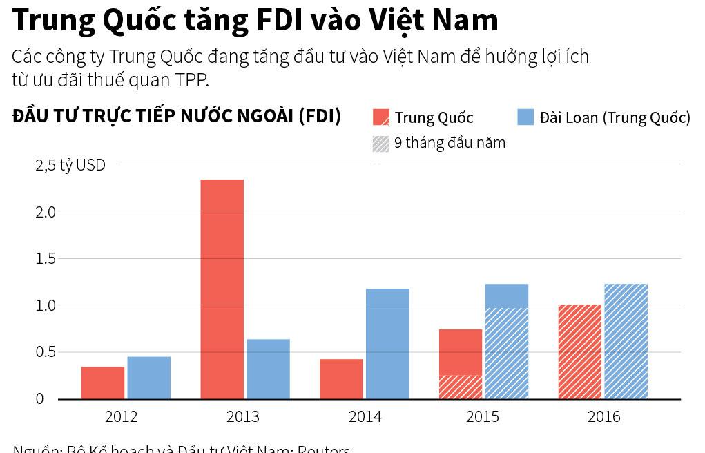 Vốn đầu tư của Trung Quốc vào Việt Nam tăng mạnh